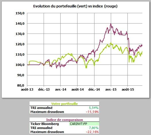 http://maxicool5.free.fr/Bourse/Reporting%20AP%202015/012%20-%20Nov%202015/Valeur%20part.jpg