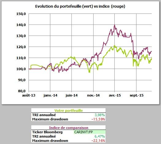 http://maxicool5.free.fr/Bourse/Reporting%20AP%202015/013%20-%20Dec%202015/4%20-%20valeur%20part.jpg