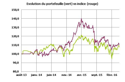 http://maxicool5.free.fr/Bourse/Reporting%20AP%202015/017%20-%20Avril%202016/Evo%20VP%202016%20Fin%2004.jpg