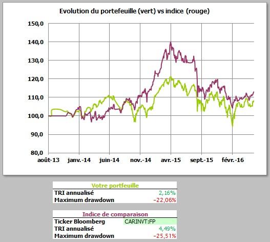 http://maxicool5.free.fr/Bourse/Reporting%20AP%202015/018%20-%20Mai%202015/Valeur%20part.jpg