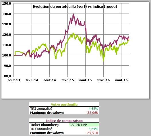 http://maxicool5.free.fr/Bourse/Reporting%20AP%202015/023%20-%20Oct%202016/ValeurPart.jpg