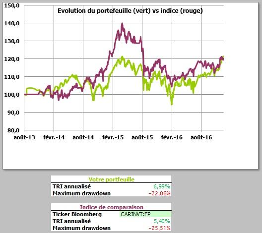 http://maxicool5.free.fr/Bourse/Reporting%20AP%202015/025-%20Dec%202016/Valeur%20Part%2031-12-16.jpg
