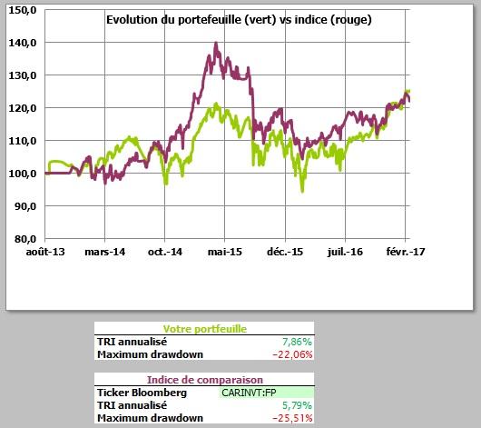 http://maxicool5.free.fr/Bourse/Reporting%20AP%202015/026%20-%20Fev%202017/Valeur%20part.jpg