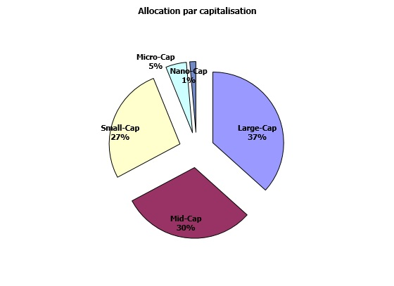 http://maxicool5.free.fr/Bourse/Reporting%20AP%202015/027%20-%20Mars%202017/Portif%202017%2003%2031%20-%20capi.jpg