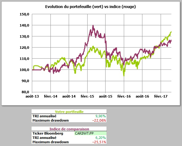 http://maxicool5.free.fr/Bourse/Reporting%20AP%202015/029%20-%20Mai%202017/Portif%20Val%20Part%2031%2005%202017.jpg