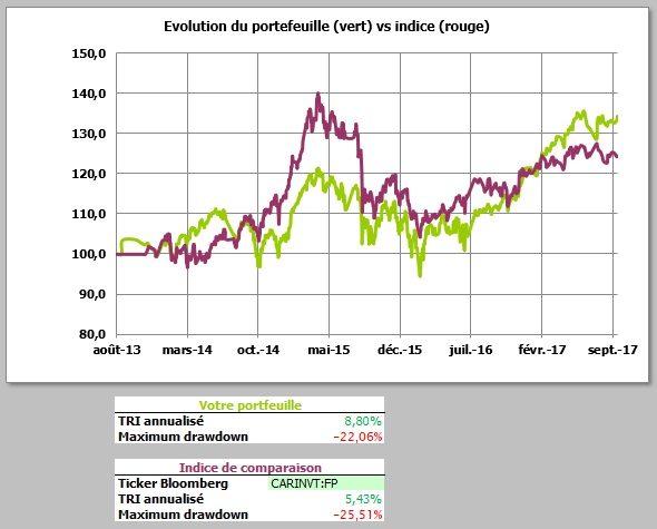 http://maxicool5.free.fr/Bourse/Reporting%20AP%202015/043%20-%20Septembre%202017/Valeur%20Part%2030%2009%202017.jpg
