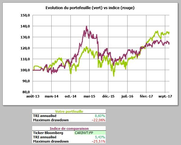 http://maxicool5.free.fr/Bourse/Reporting%20AP%202015/044%20-%20Octobre%202017/Portif%2031%2010%202017%20-%20VP.jpg