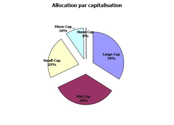http://maxicool5.free.fr/Bourse/Reporting%20AP%202015/046%20-%20D%e9cembre%202017/Portif%20-%20alloc%20capi%20-%2030%2012%202017%20d%e9taill%e9.jpg
