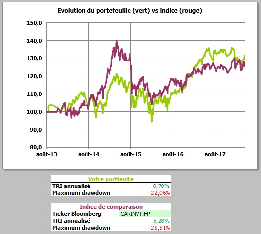 http://maxicool5.free.fr/Bourse/Reporting%20AP%202015/050%20-%20Avril%202018/Portefeuille%20-%2030%2004%202018%20-%20VP.jpg