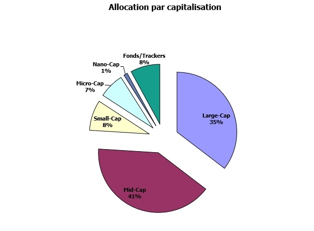 http://maxicool5.free.fr/Bourse/Reporting%20AP%202015/051%20-%20Septembre%202018/Portif-09-2018-Capi.jpg
