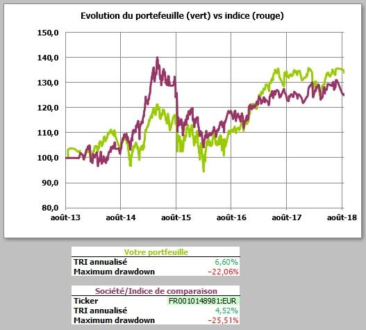 http://maxicool5.free.fr/Bourse/Reporting%20AP%202015/051%20-%20Septembre%202018/Portif-09-2018-VP.jpg