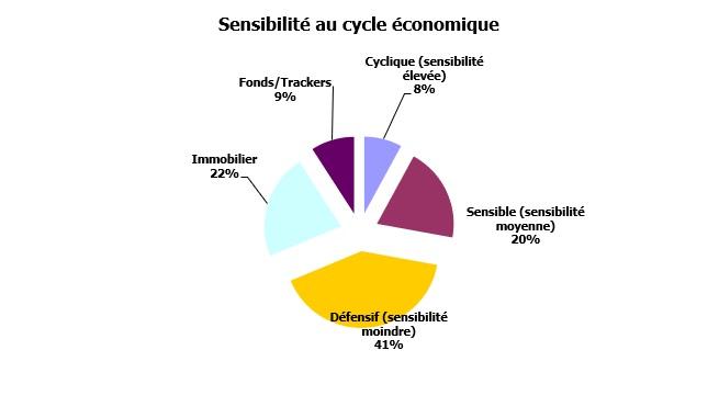 http://maxicool5.free.fr/Bourse/Reporting%20AP%202015/052%20-%20D%e9cembre%202018/01-Portif-31-12-18-Sensibilit%e9-cycle-eco.jpg