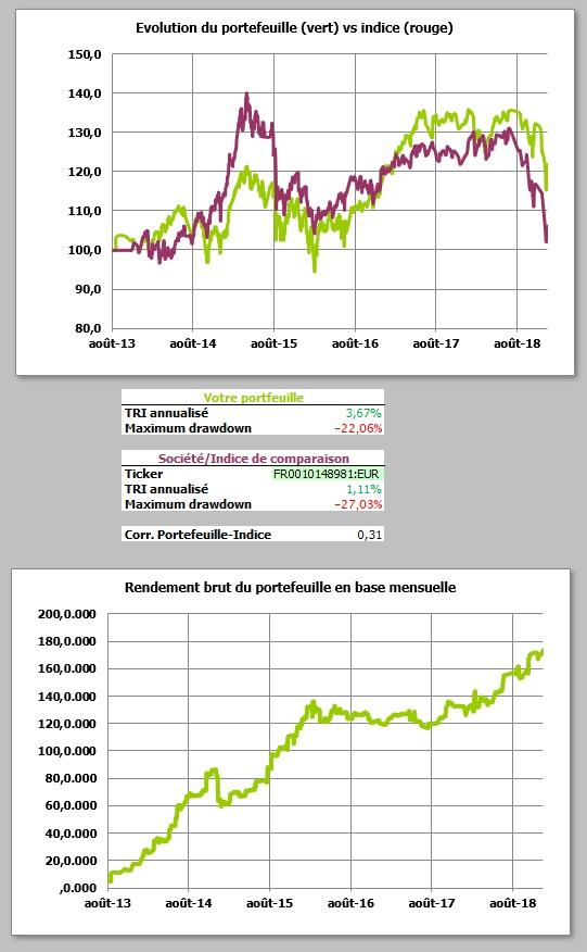 http://maxicool5.free.fr/Bourse/Reporting%20AP%202015/052%20-%20D%e9cembre%202018/01-Portif-31-12-18-Valeur%20part.jpg