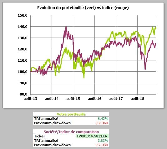 http://maxicool5.free.fr/Bourse/Reporting%20AP%202015/053%20-%20Juin%202019/TRI%20-%2030%2006%202019.jpg