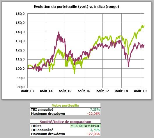 http://maxicool5.free.fr/Bourse/Reporting%20AP%202015/054%20-%20Octobre%202019/Valeur%20part%20-%2031%2010%202019.jpg