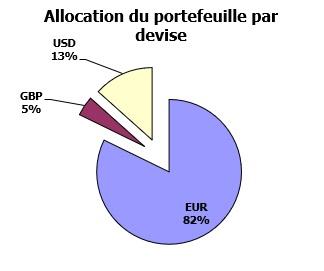 http://maxicool5.free.fr/Bourse/Reporting%20AP%202015/055%20-%20D%e9cembre%202019/Portefeuille%20-%20Devise%20-%20fin%202019.jpg