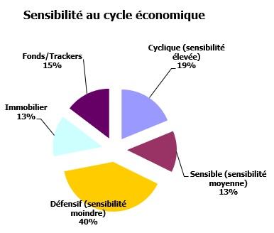 http://maxicool5.free.fr/Bourse/Reporting%20AP%202015/055%20-%20D%e9cembre%202019/Portefeuille%20-%20Sensibilit%e9%20cycle%20-%20fin%202019.jpg