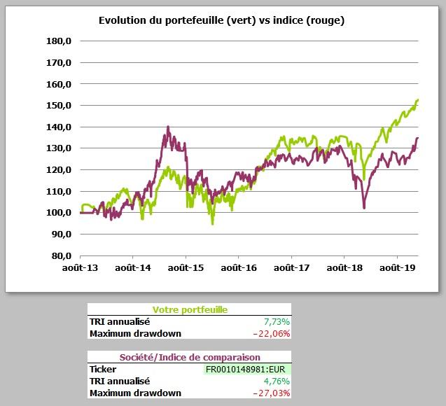 http://maxicool5.free.fr/Bourse/Reporting%20AP%202015/055%20-%20D%e9cembre%202019/Portefeuille%20-%20Valeur%20part%20-%20fin%202019.jpg