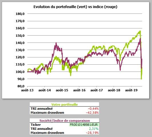 http://maxicool5.free.fr/Bourse/Reporting%20AP%202015/058%20-%20Mars%202020/Portif%20-%202020%2003%2031%20-%20VALEUR%20PART.jpg