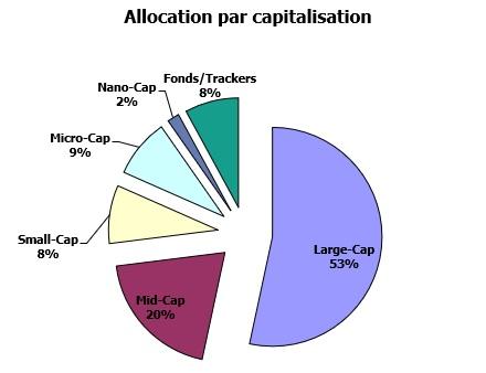 http://maxicool5.free.fr/Bourse/Reporting%20AP%202015/058%20-%20Mars%202020/Portif%20-%202020%2003%2031%20-%20capitalisation.jpg