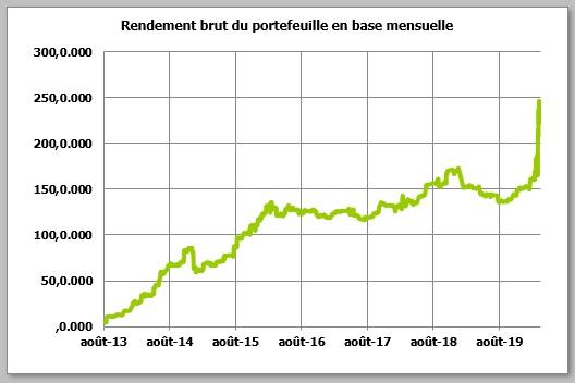 http://maxicool5.free.fr/Bourse/Reporting%20AP%202015/058%20-%20Mars%202020/Portif%20-%202020%2003%2031%20-%20dividendes.jpg
