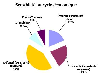 http://maxicool5.free.fr/Bourse/Reporting%20AP%202015/058%20-%20Mars%202020/Portif%20-%202020%2003%2031%20-%20sensibilit%e9.jpg