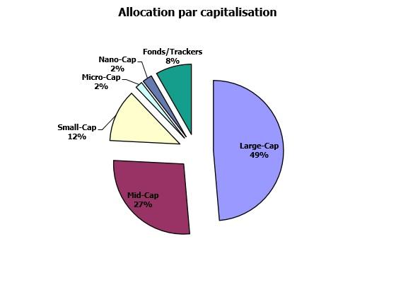 http://maxicool5.free.fr/Bourse/Reporting%20AP%202015/061%20-%20Juin%202020/Portif%20capi.jpg