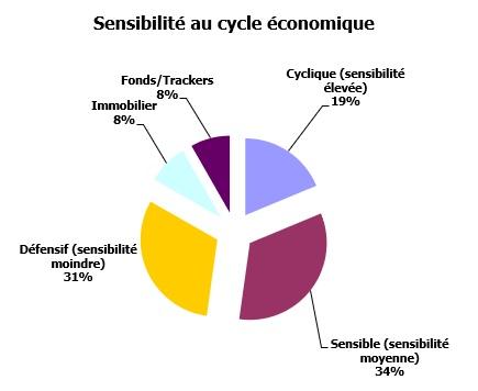 http://maxicool5.free.fr/Bourse/Reporting%20AP%202015/061%20-%20Juin%202020/Portif%20cycles.jpg