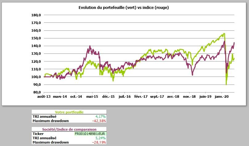http://maxicool5.free.fr/Bourse/Reporting%20AP%202015/061%20-%20Juin%202020/Valeur%20part.jpg