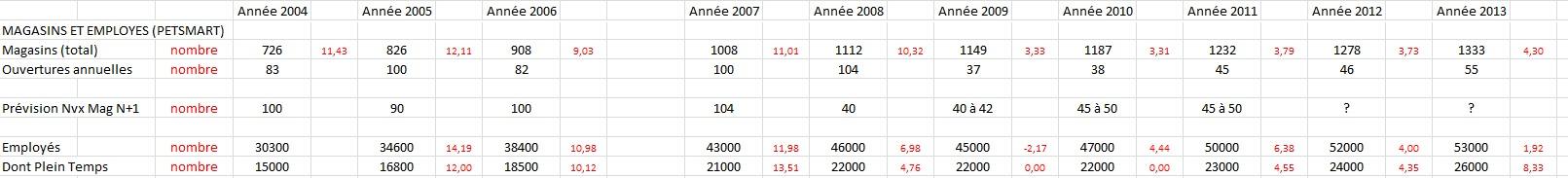 http://maxicool5.free.fr/Bourse/VALO%20PetSmart/Evo%20mag%20employes%20PS.jpg