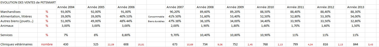 http://maxicool5.free.fr/Bourse/VALO%20PetSmart/Evo%20ventes%20PS.jpg