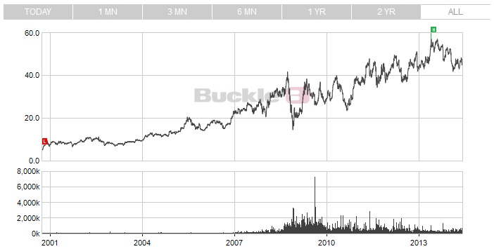 http://maxicool5.free.fr/Bourse/Valo%20Buckle/Graph%20cours%2029%20mai%202014%20-%201.jpg