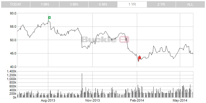 http://maxicool5.free.fr/Bourse/Valo%20Buckle/Graph%20cours%2029%20mai%202014%20-%202.jpg