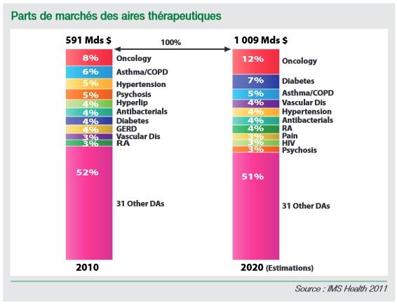 http://maxicool5.free.fr/Bourse/Valo%20Pharma/Evo%20maladies%202010-2020%2001.jpg
