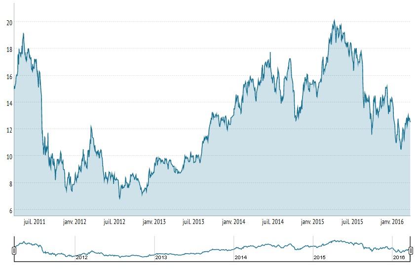http://maxicool5.free.fr/Bourse/Valorisations/JCQ%20-%20mars%202016/JCQ%20Cours%20au%2025.03.2016.jpg