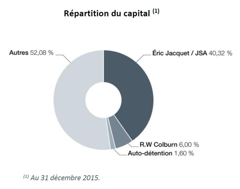 http://maxicool5.free.fr/Bourse/Valorisations/JCQ%20-%20mars%202016/JCQ%20RA%202015%20actionnariat.jpg