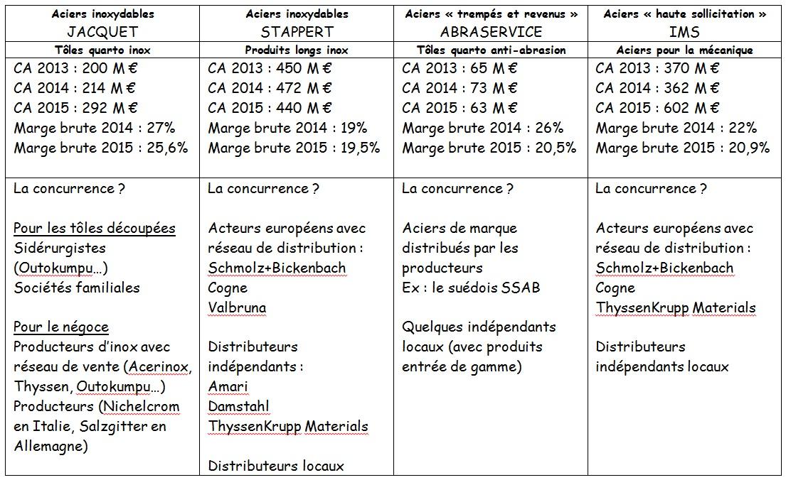 http://maxicool5.free.fr/Bourse/Valorisations/JCQ%20-%20mars%202016/JCQ%20perso%20-%20secteurs%202.jpg