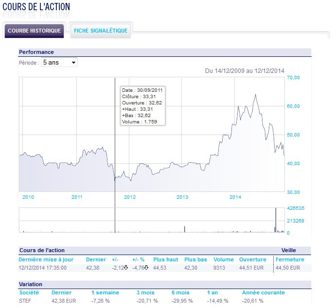 http://maxicool5.free.fr/Bourse/Valorisations/Stef%20-%2014-12-14/Cours%20Bourse.jpg