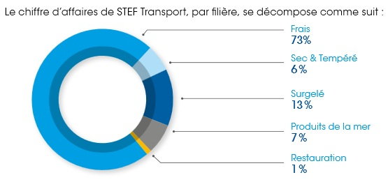 http://maxicool5.free.fr/Bourse/Valorisations/Stef%20-%2014-12-14/STEF%20Transport%20France%2012.2013.jpg