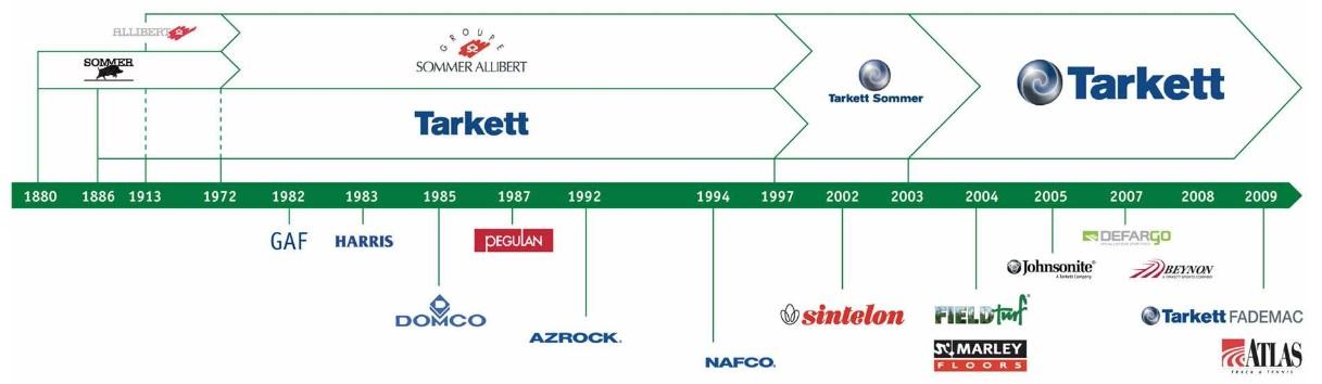 http://maxicool5.free.fr/Bourse/Valorisations/Tarkett%20-%2023-12-14/05%20-%20Tarkett%20RA%202007%20-%20frise%20acquisitions.jpg