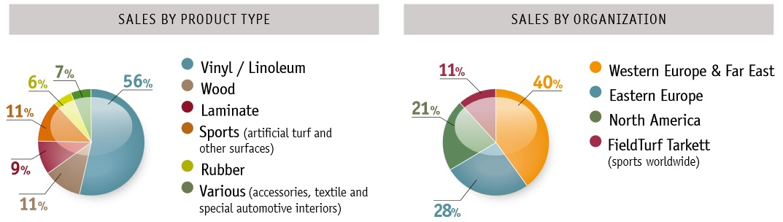 http://maxicool5.free.fr/Bourse/Valorisations/Tarkett%20-%2023-12-14/07%20-%20RA%202007%20-%20Geo%20et%20repart%20CA.jpg