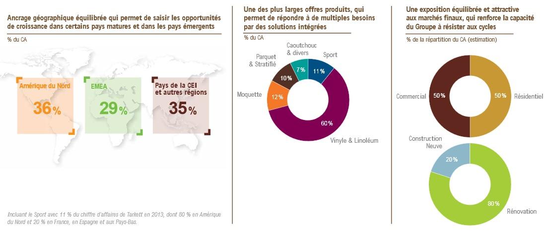 http://maxicool5.free.fr/Bourse/Valorisations/Tarkett%20-%2023-12-14/08%20-%20RA%202013%20-%20Geo%20et%20repart%20CA.jpg