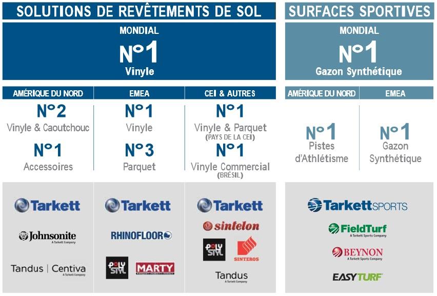 http://maxicool5.free.fr/Bourse/Valorisations/Tarkett%20-%2023-12-14/10%20-%20Tarkett%20RA%202013%20-%20Places%20leader.jpg