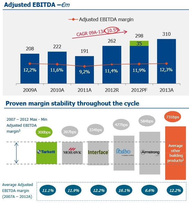 http://maxicool5.free.fr/Bourse/Valorisations/Tarkett%20-%2023-12-14/12%20-%20Tarkett%20RA2013%20-%20Ebitda%20par%20concurrents.jpg