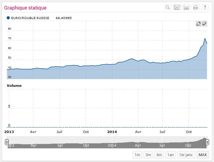 http://maxicool5.free.fr/Bourse/Valorisations/Tarkett%20-%2023-12-14/13%20cours%20rouble.jpg