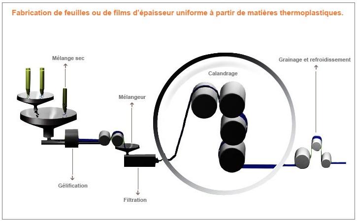 http://maxicool5.free.fr/Bourse/Valorisations/Tarkett%20-%2023-12-14/17%20-%20calandrage%20pvc.jpg
