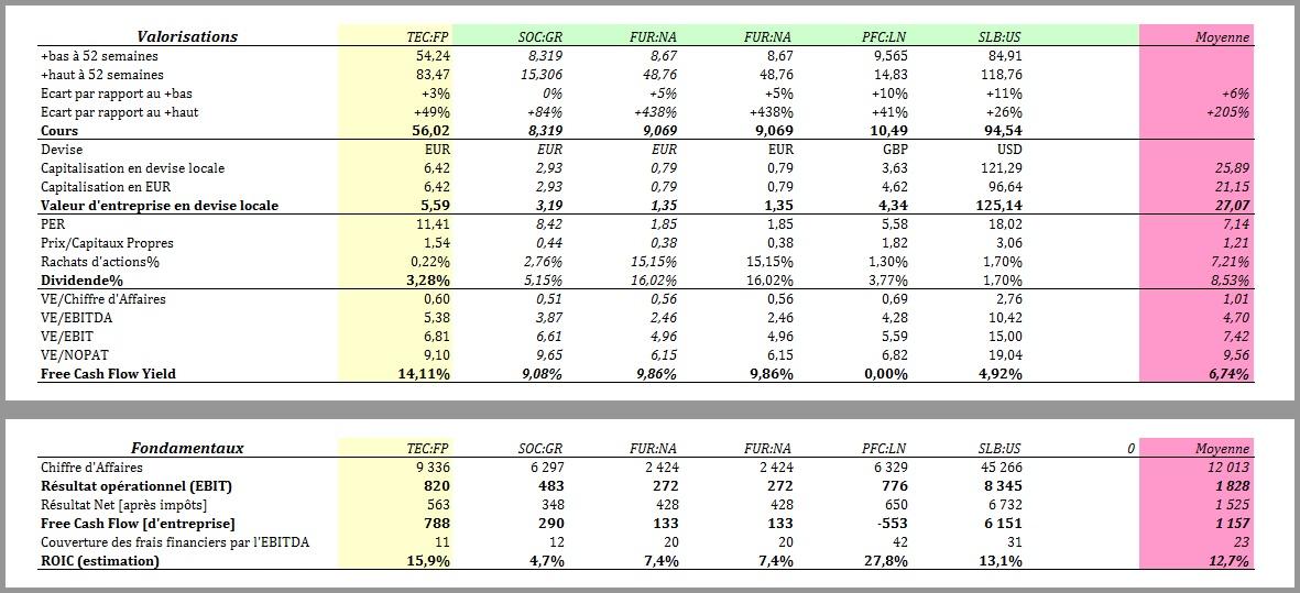 http://maxicool5.free.fr/Bourse/Valorisations/Technip%20-%204-11-14/TEC1.jpg